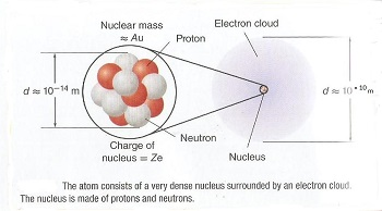 a description of an atom which can be defined as the smallest particle of an element Electrons are fundamental particles, which means no particle is known to make  up an electron electrons are what give an atom of an element.