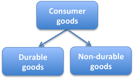 consumer durables and nondurables Consumer durables and nondurables analysis the definition of consumer durables and nondurables consumer durables involve many kinds of products that is purchased by consumers, it is manufactured for long-term use.