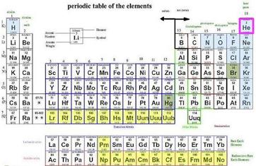 NEW PERIODIC TABLE GROUP OF HELIUM   Periodic