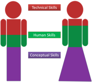 What Are Human Skills in Management? - Definition, Lesson ...
