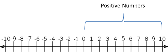 negative and positive number line to 100