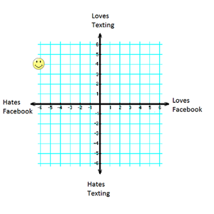 Graph quadrants examples definition video lesson for How do i find the name of a movie