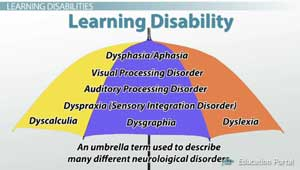 an analysis of the challenges of learning disabilities for children Here you will find the definition of the specific learning disabilities learning disability educational challenges children with learning disabilities.