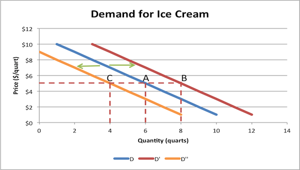 factors influencing demand of the ice creams -to identify factors to focus for building of the premium ice cream  test 6 -  factor analysis ( to find out factors affecting customers buying decision ) to  initially.