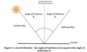 relationship between incident ray and reflected definition