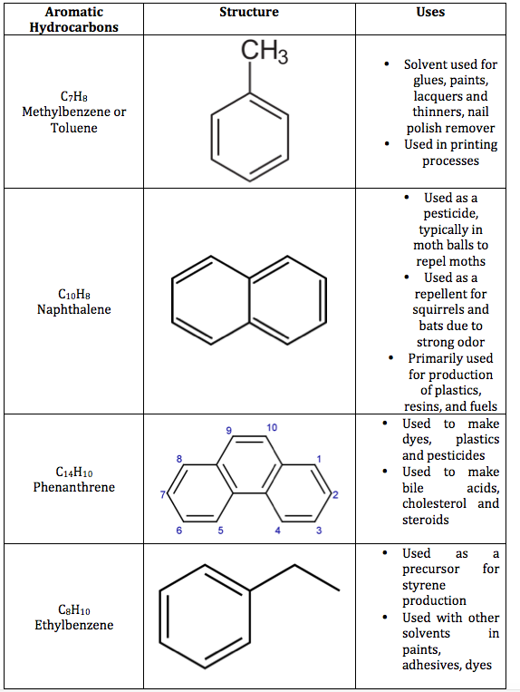 Physical And Chemical Properties Of Naphthalene