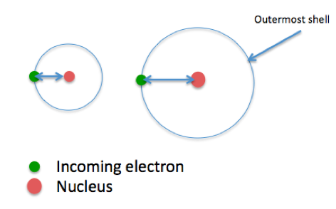 Electron Affinity Definition Trends Equation on Atomic Size Periodic Table