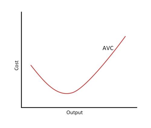 Cost curve - Wikipedia