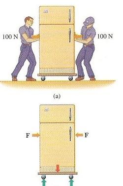 Unbalanced Force: Definition & Example - Video & Lesson ...
