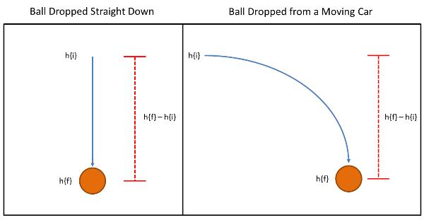 Balls Dropping Diagram