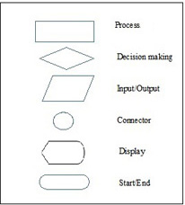 Computer Programming definition paper