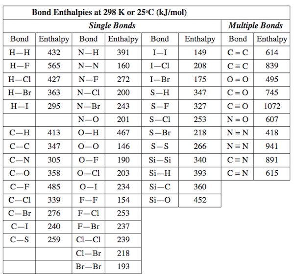 Bond enthalpy definition calculations values for Delta s table chemistry