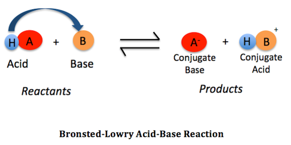 how to tell if element is acid or base