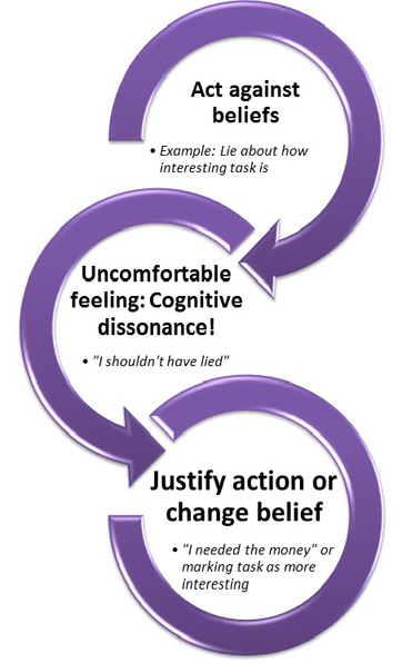 a study on the cognitive dissonance theory of leon festinger Leon festinger went to boys' high  cognitive dissonance theory  we could find many of this social psychologist's theories and contributions in the study of.