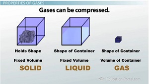 The Kinetic Molecular Theory Properties Of Gases Video