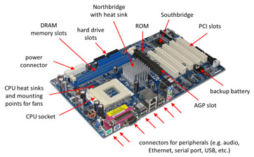 Hp Pavilion Usb Ports Location further Dell Xps Usb Port Location also Dell Cpu Fan Schematic further Basic Motherboard Diagram Fully Labeled as well Dell  puter Connection Diagram. on dell puter ports diagram