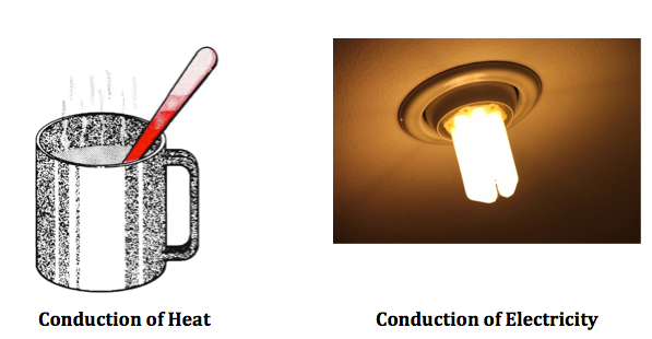 Common Conductors Of Electricity Examples : What is conduction in science definition examples