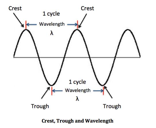 wave period  definition  u0026 formula
