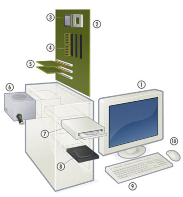 what is computer hardware components definition. Black Bedroom Furniture Sets. Home Design Ideas