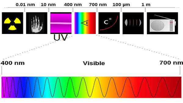 Ultraviolet Radiation Diagram Electromagnetic spectr...