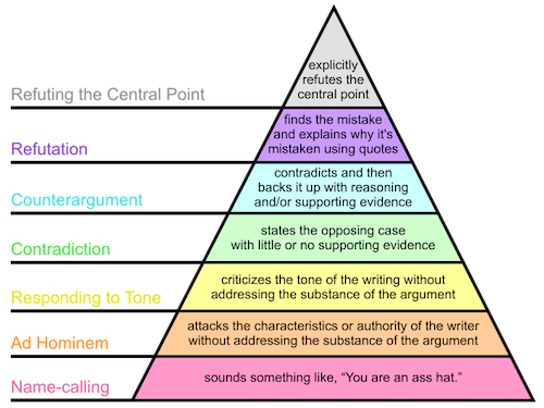 Premise Indicator Words: Ad Hominem Fallacy: Definition & Examples