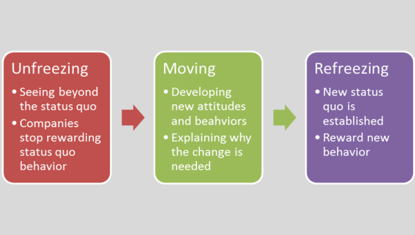 weakness of kotter model Change management methodology can help a company successfully negotiate the sometimes overwhelming process of change oftentimes, this can be an advantage of change management for a company, where change management can reduce time, effort, and even improve the chances of success.