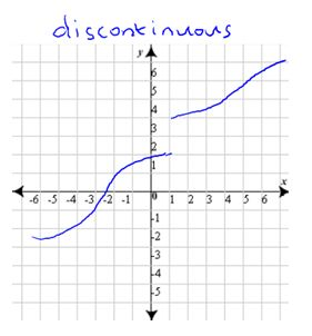 how to find where a function is discontinuous