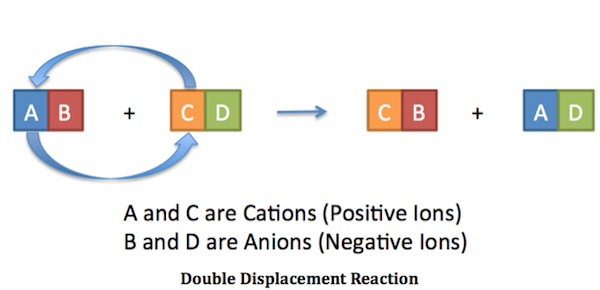 how to know if the reactants are double replacement