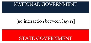 academy lesson what federal government definition powers benefits