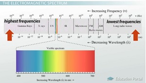 Electromagnetic Waves Definition Sources Amp Properties
