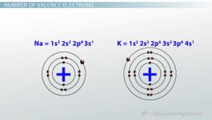 K Electron Configuration Electron Configuration For Potassium Chloride http://education-portal ...