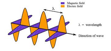 What is Electromagnetic Radiation? - Wavelength, Spectrum ...