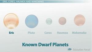 Dwarf Planets of the Solar System: Pluto, Eris, Haumea ...