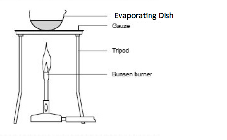 Evaporating Dish Definition Amp Functions Video Amp Lesson