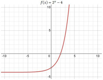 how to solve for x in an exponential function