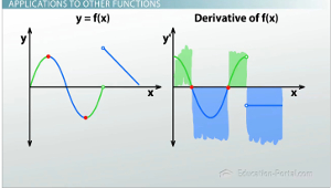graphing the derivative from any function video lesson transcript. Black Bedroom Furniture Sets. Home Design Ideas