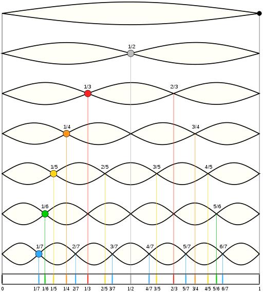 Tone Color In Music Definition Lesson Quiz
