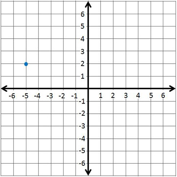 how to find coordinates of a point with two points