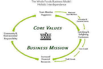 whole foods core values Whole foods market has a unique mission statement which has helped the  the following core values express how the company achieves its purpose  (whole foods.