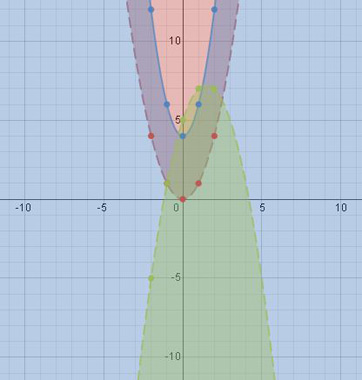how to graph and solve quadratic inequalities