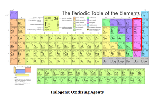 Halogens Related Keywords & Suggestions - Halogens Long Tail Keywords
