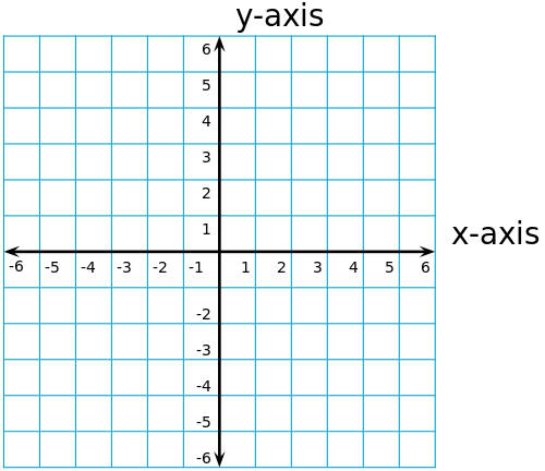 Notice that the axes cut the coordinate plane into four equal sections ...