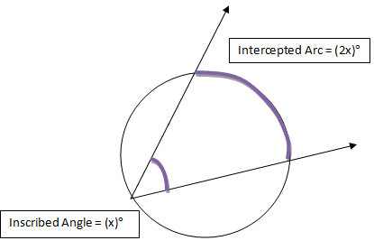 inscribed angle and intercepted arc relationship test