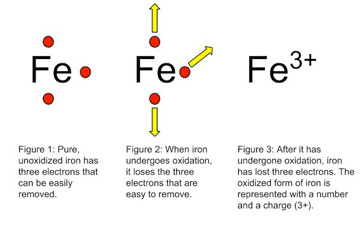 what is oxidation? - definition, process & examples ...  oxidation reduction diagrams