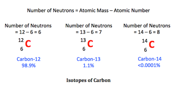 Isotopes Have Different Chemical Properties But Different Nuclear Properties