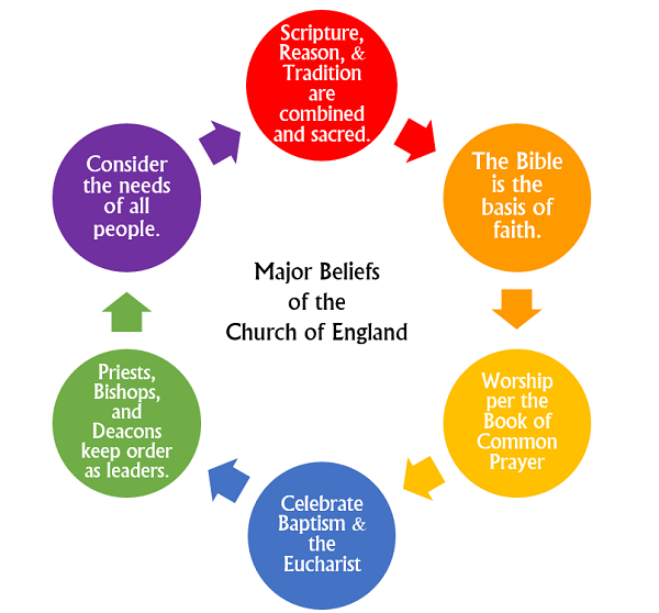 the start and history of the church of england Like others who refused to follow the church of england's of persecution from the english government or its church the pilgrims in history in your school.