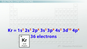K Electron Configuration Electron Configurations in Atomic Energy Levels - Video & Lesson ...