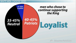 the reasons why people chose to be loyalist during the american revolution If you mean during the american revolution, all odds were against the american colonies winning the war against britain that in and of itself was a huge reason to be a loyalist other reasons included (and this is not a complete list): trading agreements with britain that may not hold up if the.