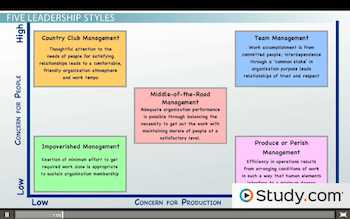 manegerial grid the leadership styles Learn about the blake and mouton managerial grid, which includes five styles of  leadership: impoverished, country club, produce or perish.
