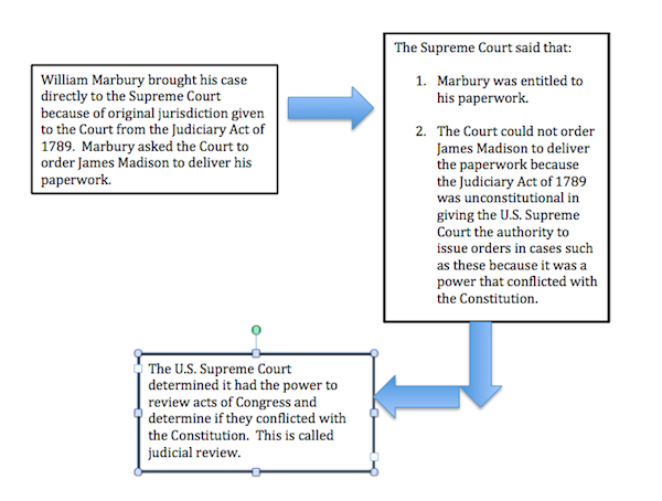 case brief summary marbury v madison Marbury v madison brief explained the marbury v madison brief is a legal brief that depicts the events and circumstances surrounding the eponymous court case.